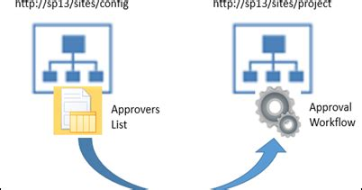Sharepoint portal server resume net